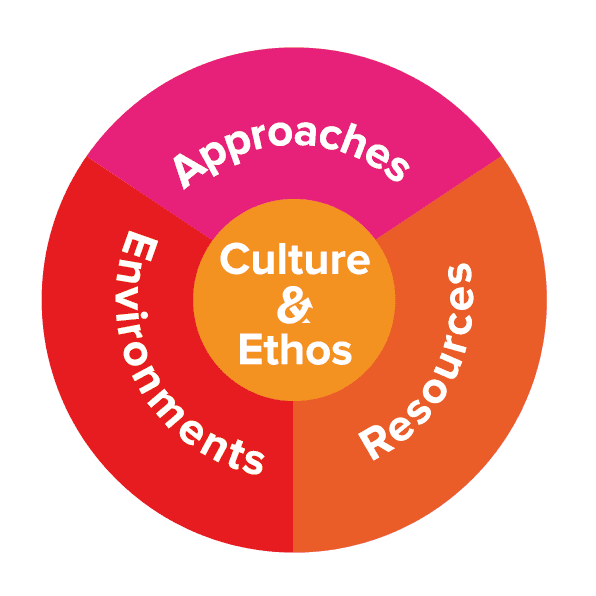 Move and Learn - Culture & Ethos